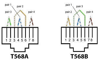 t568a and t568b wiring schemes what s the difference rh controlcable com RJ45 Wall Jack Wiring Diagram T568B Pinout Diagram